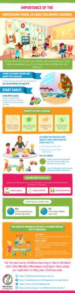 Motessori Infographic