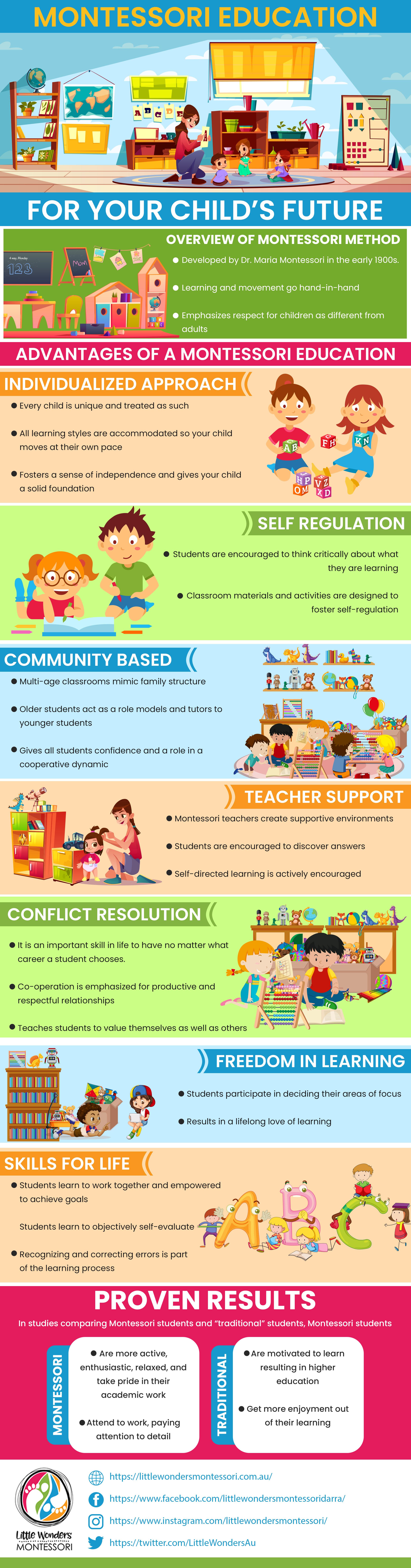 montessori infographic