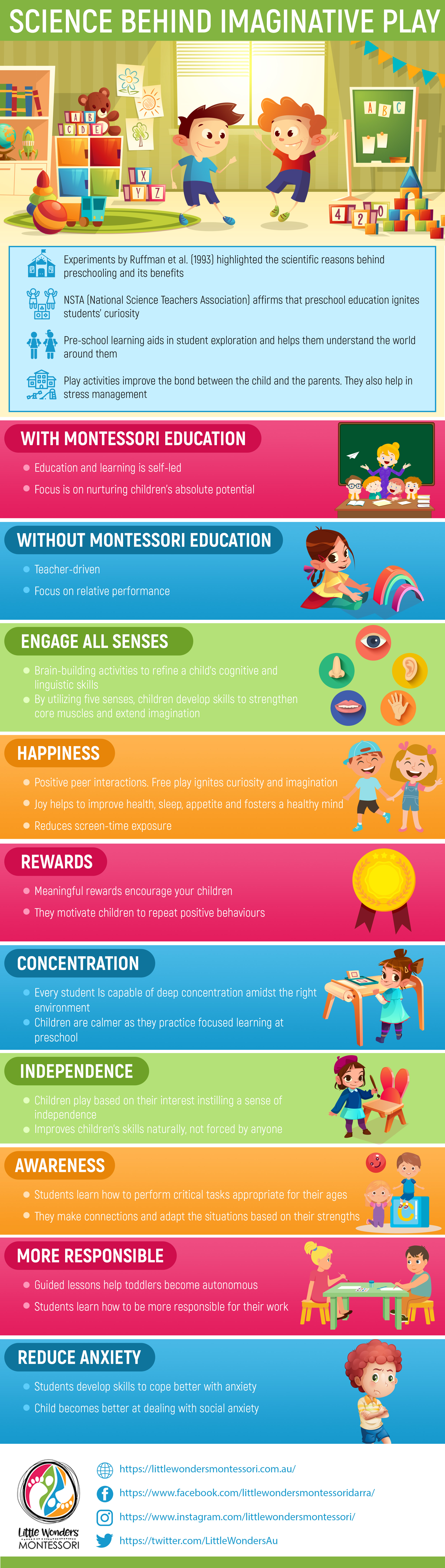 Infographic on science behind imaginative play